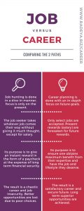 Job versus career infographic
